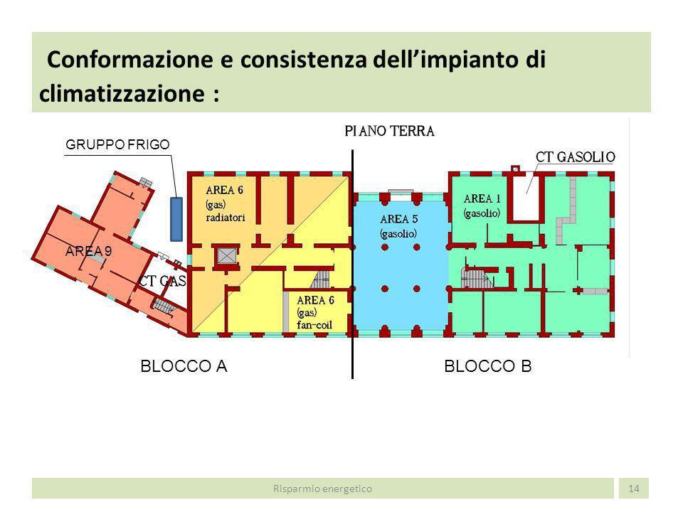 Conformazione e consistenza dellimpianto di climatizzazione : 15 BLOCCO BBLOCCO A Risparmio energetico