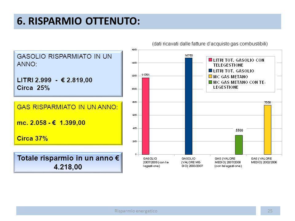 6. RISPARMIO OTTENUTO: 25 GASOLIO RISPARMIATO IN UN ANNO: LITRI 2.999 - 2.819,00 Circa 25% (dati ricavati dalle fatture dacquisto gas combustibili) GA