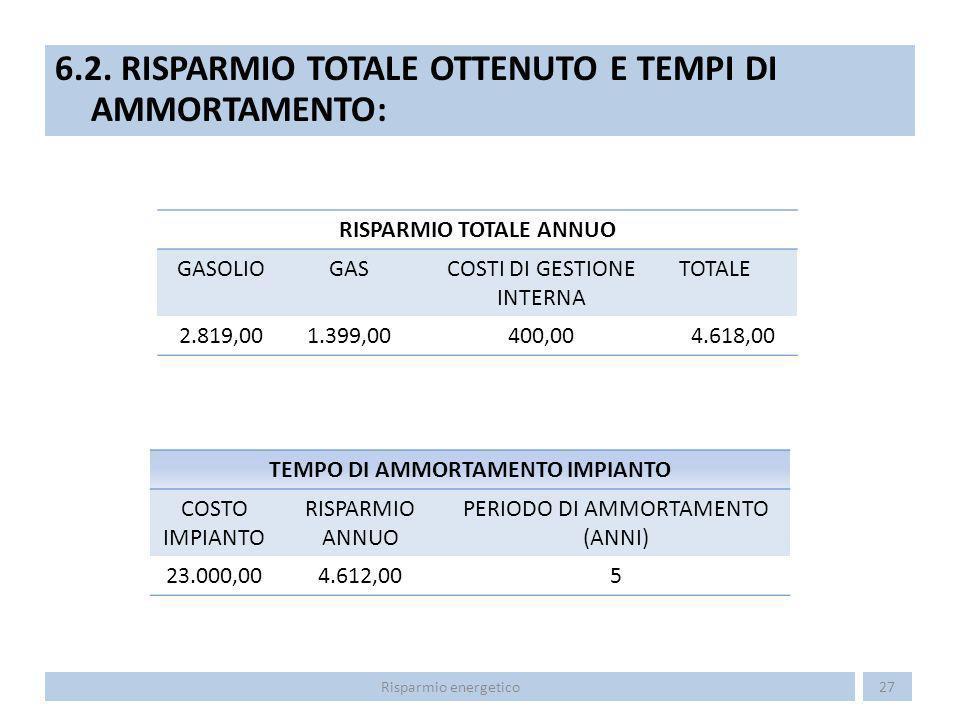6.2. RISPARMIO TOTALE OTTENUTO E TEMPI DI AMMORTAMENTO: 27Risparmio energetico RISPARMIO TOTALE ANNUO GASOLIOGASCOSTI DI GESTIONE INTERNA TOTALE 2.819