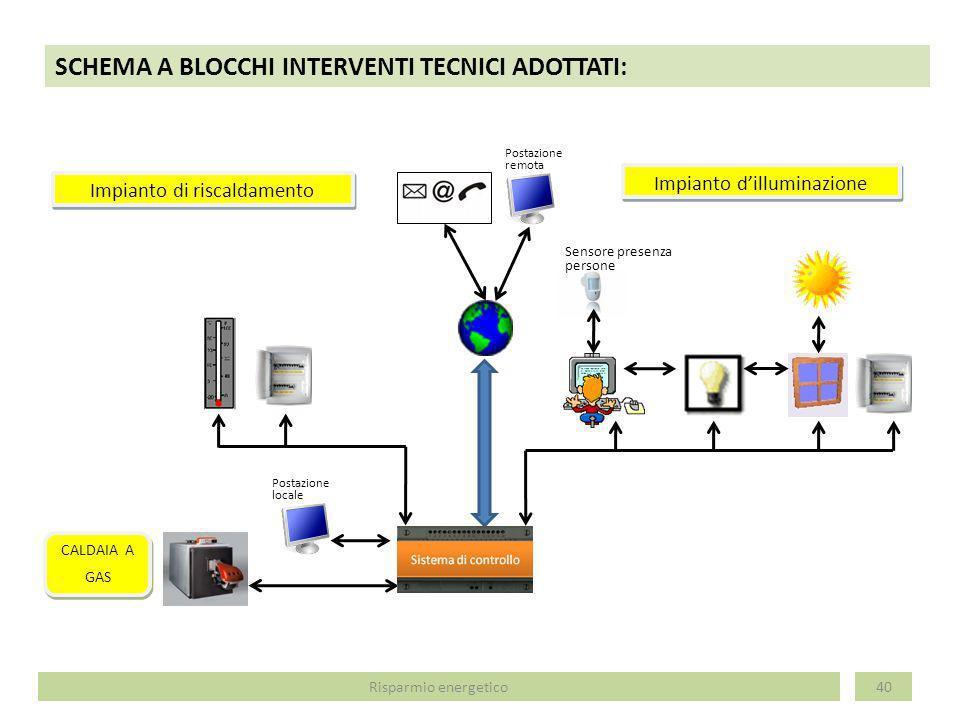 SCHEMA A BLOCCHI INTERVENTI TECNICI ADOTTATI: 40Risparmio energetico CALDAIA A GAS CALDAIA A GAS Impianto dilluminazione Impianto di riscaldamento Pos