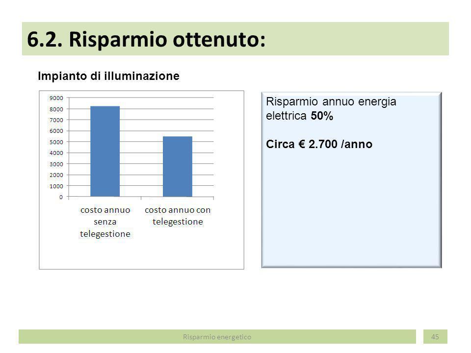 6.2. Risparmio ottenuto: 45 Impianto di illuminazione Risparmio annuo energia elettrica 50% Circa 2.700 /anno Risparmio energetico