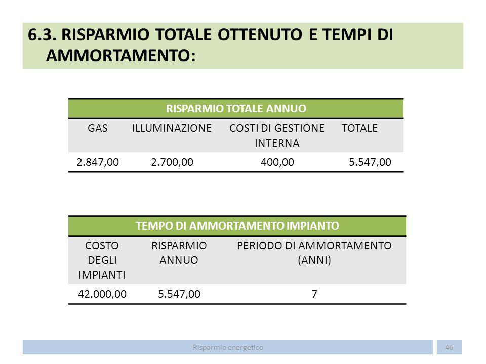 6.3. RISPARMIO TOTALE OTTENUTO E TEMPI DI AMMORTAMENTO: 46Risparmio energetico RISPARMIO TOTALE ANNUO GASILLUMINAZIONECOSTI DI GESTIONE INTERNA TOTALE