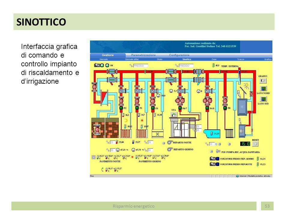SINOTTICO 53 Interfaccia grafica di comando e controllo impianto di riscaldamento e dirrigazione Risparmio energetico