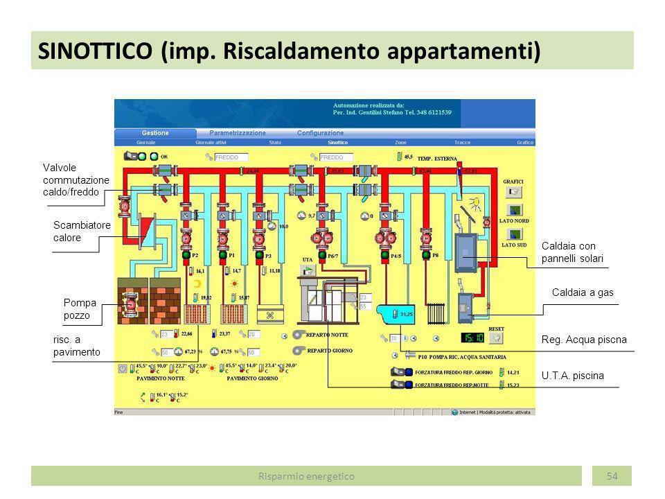 SINOTTICO (imp. Riscaldamento appartamenti) 54 Pompa pozzo Scambiatore calore Valvole commutazione caldo/freddo Caldaia con pannelli solari Caldaia a