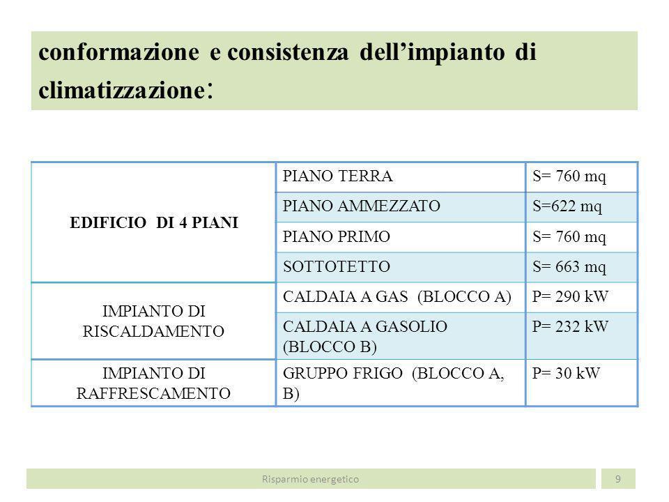 conformazione e consistenza dellimpianto di climatizzazione : 9 EDIFICIO DI 4 PIANI PIANO TERRAS= 760 mq PIANO AMMEZZATOS=622 mq PIANO PRIMOS= 760 mq