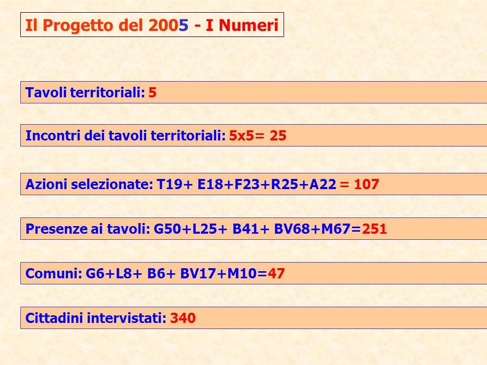 Il Progetto del 2005 - I Numeri Tavoli territoriali: 5 Incontri dei tavoli territoriali: 5x5= 25 Azioni selezionate: T19+ E18+F23+R25+A22 = 107 Presenze ai tavoli: G50+L25+ B41+ BV68+M67=251 Comuni: G6+L8+ B6+ BV17+M10=47 Cittadini intervistati: 340