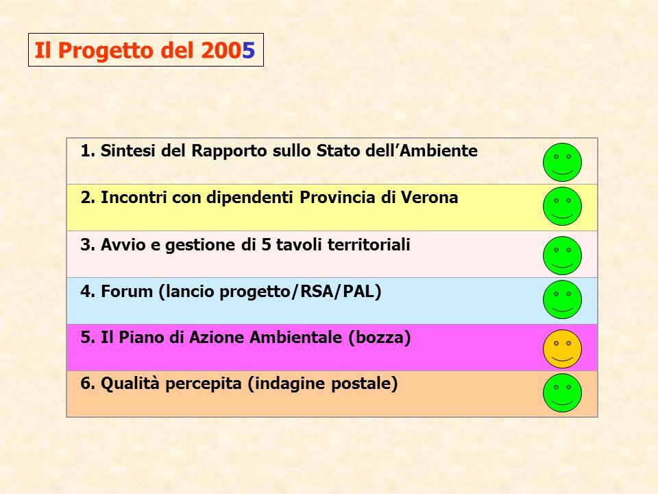 1. Sintesi del Rapporto sullo Stato dellAmbiente 2.