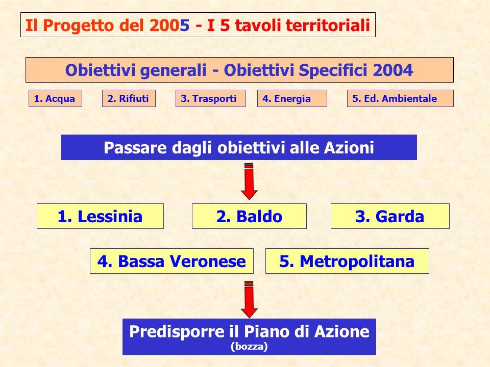 1. Lessinia2. Baldo 4. Bassa Veronese 3. Garda 5.
