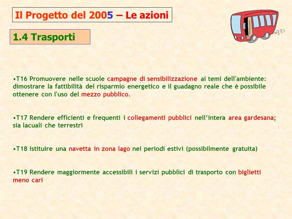 Il Progetto del 2005 – Le azioni 1.4 Trasporti T16 Promuovere nelle scuole campagne di sensibilizzazione ai temi dell ambiente: dimostrare la fattibilità del risparmio energetico e il guadagno reale che è possibile ottenere con l uso del mezzo pubblico.