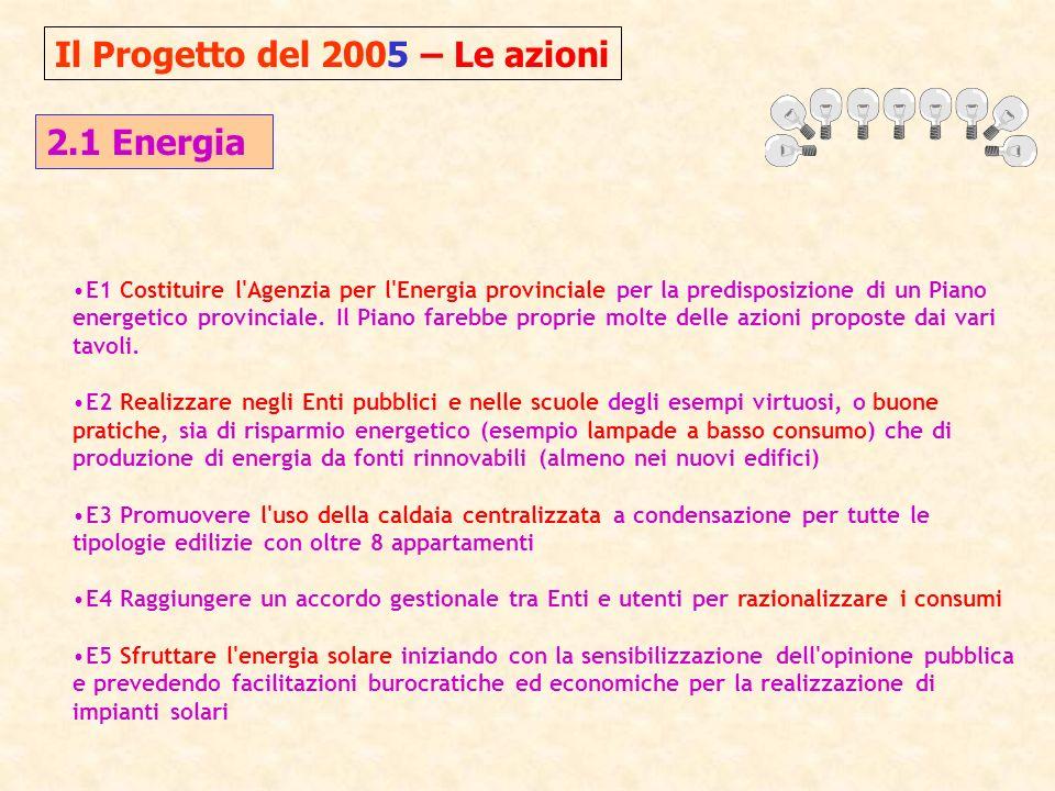 Il Progetto del 2005 – Le azioni 2.2 Energia E6 Prevedere sgravi fiscali negli oneri di urbanizzazione e minor aliquota ICI per chi costruisce con criteri di isolamento termico superiori a quanto previsto dalla legge 10 (per altro scarsamente attuata).