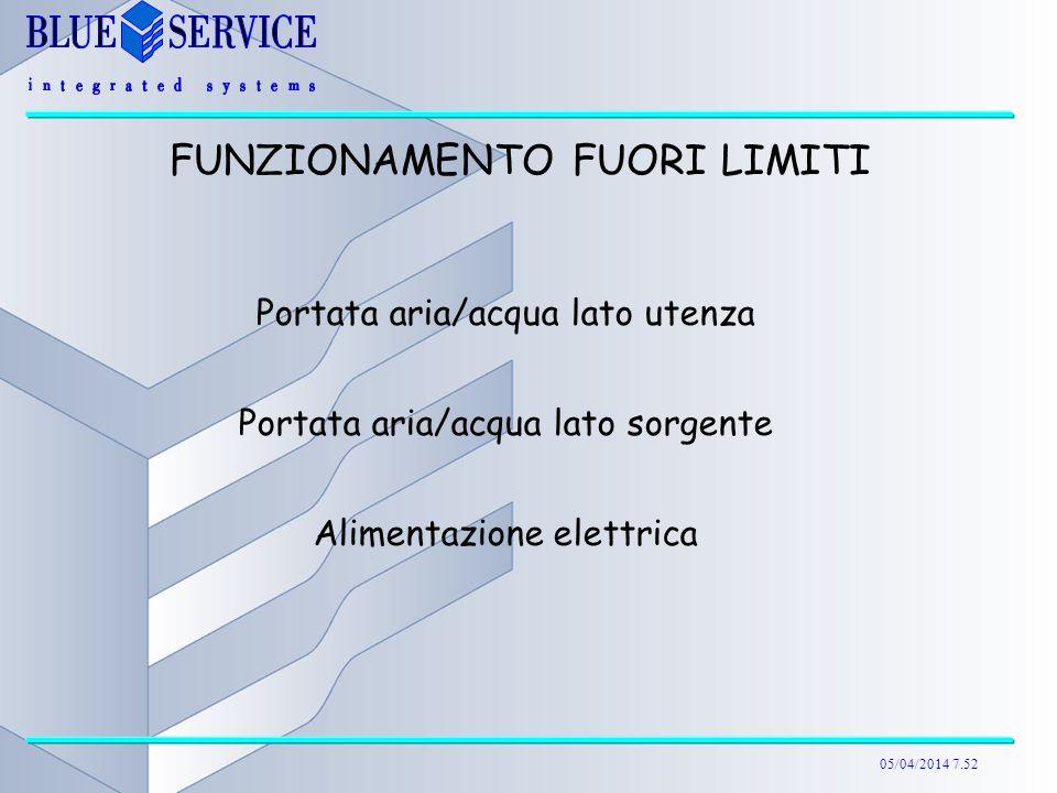 05/04/2014 7.52 FUNZIONAMENTO FUORI LIMITI Portata aria/acqua lato utenza Portata aria/acqua lato sorgente Alimentazione elettrica
