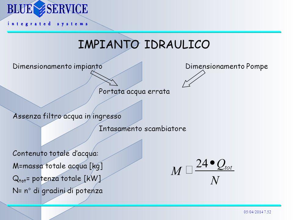 05/04/2014 7.52 Dimensionamento impianto Dimensionamento Pompe Portata acqua errata Assenza filtro acqua in ingresso Intasamento scambiatore Contenuto