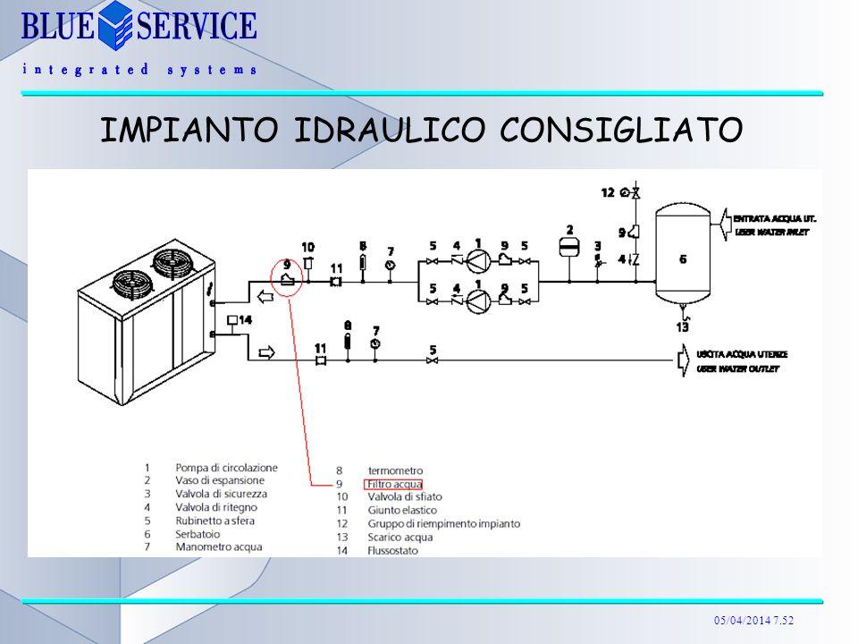 05/04/2014 7.52 IMPIANTO IDRAULICO CONSIGLIATO