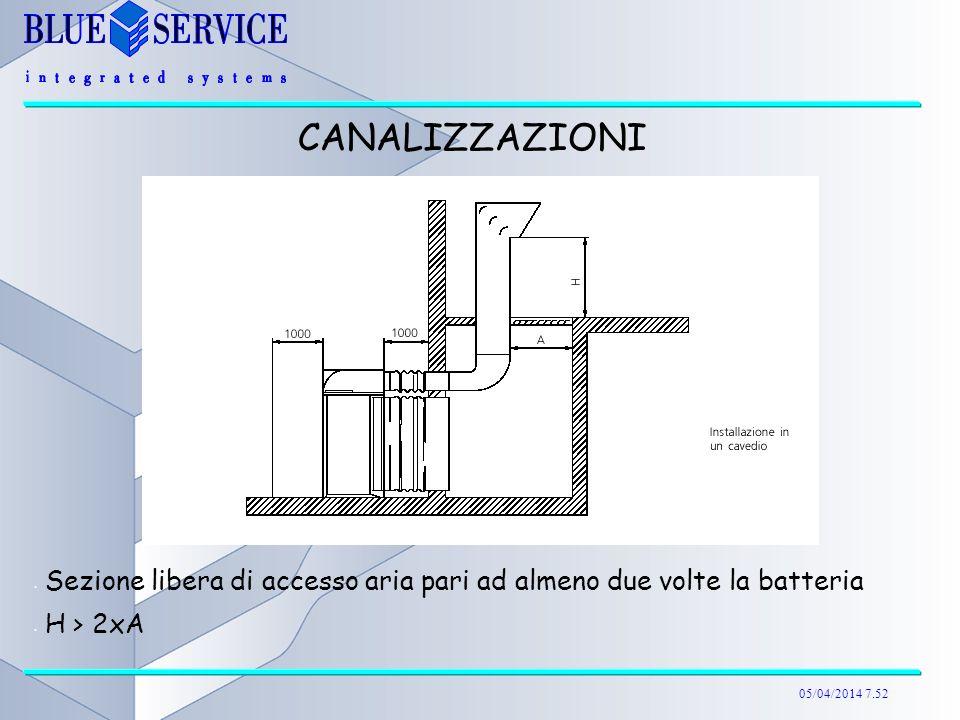 05/04/2014 7.52 Sezione libera di accesso aria pari ad almeno due volte la batteria H > 2xA CANALIZZAZIONI