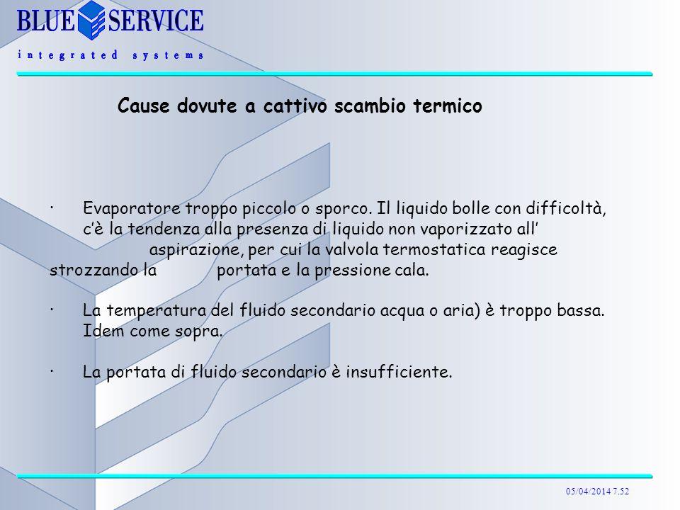 05/04/2014 7.52 Cause dovute a cattivo scambio termico ·Evaporatore troppo piccolo o sporco. Il liquido bolle con difficoltà, cè la tendenza alla pres