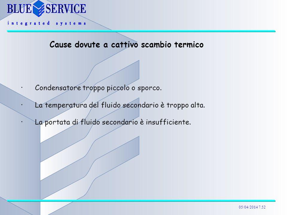 05/04/2014 7.52 Cause dovute a cattivo scambio termico ·Condensatore troppo piccolo o sporco. ·La temperatura del fluido secondario è troppo alta. ·La