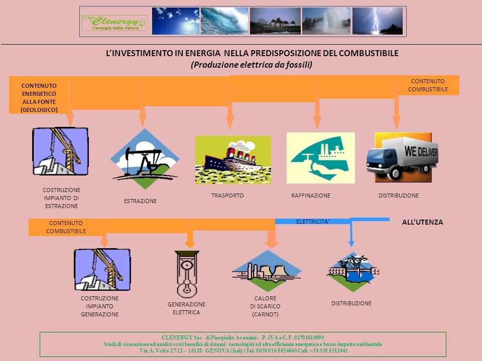 CONTENUTO ENERGETICO ALLA FONTE (GEOLOGICO) COSTRUZIONE IMPIANTO DI ESTRAZIONE TRASPORTO RAFFINAZIONEDISTRIBUZIONE CONTENUTO COMBUSTIBILE COSTRUZIONE IMPIANTO GENERAZIONE CONTENUTO COMBUSTIBILE GENERAZIONE ELETTRICA CALORE DI SCARICO (CARNOT) ELETTRICITA ALLUTENZA DISTRIBUZIONE CLENERGY Sas di Piergiulio Avanzini - P.