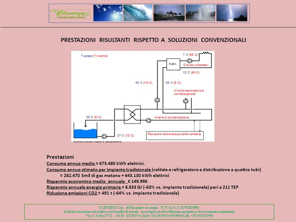 CLENERGY Sas di Piergiulio Avanzini - P.IVA e C.F.