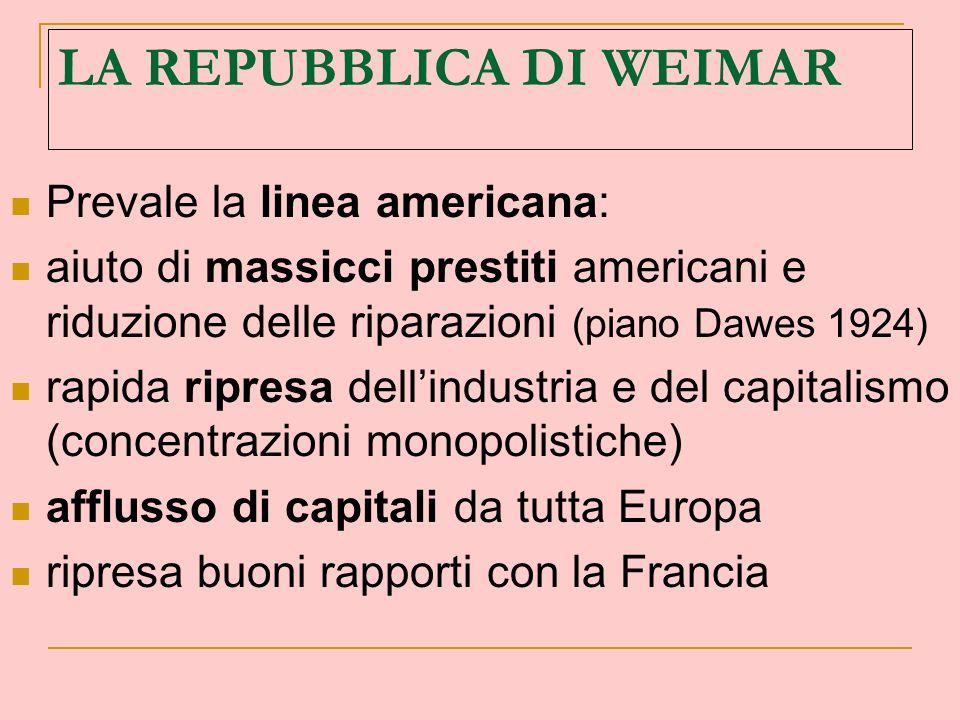 LA REPUBBLICA DI WEIMAR Prevale la linea americana: aiuto di massicci prestiti americani e riduzione delle riparazioni (piano Dawes 1924) rapida ripre