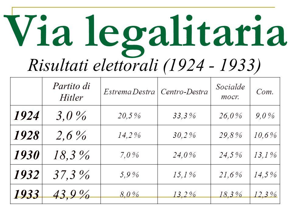 Via legalitaria Risultati elettorali (1924 - 1933) Partito di Hitler Estrema DestraCentro-Destra Socialde mocr. Com. 19243,0 % 20,5 %33,3 %26,0 %9,0 %