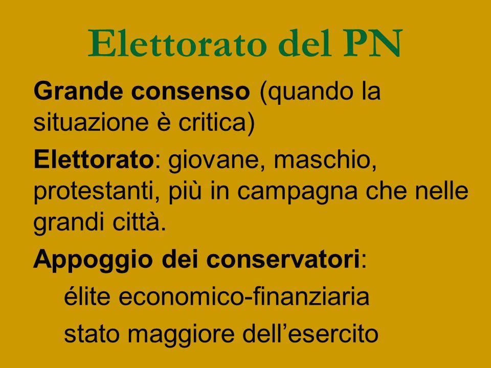 Elettorato del PN Grande consenso (quando la situazione è critica) Elettorato: giovane, maschio, protestanti, più in campagna che nelle grandi città.