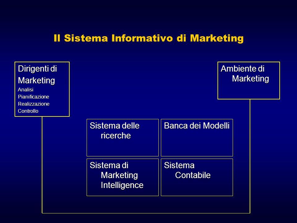 Il Sistema Informativo di Marketing Dirigenti di MarketingAnalisiPianificazioneRealizzazioneControllo Ambiente di Marketing Sistema delle ricerche Banca dei Modelli Sistema di Marketing Intelligence Sistema Contabile