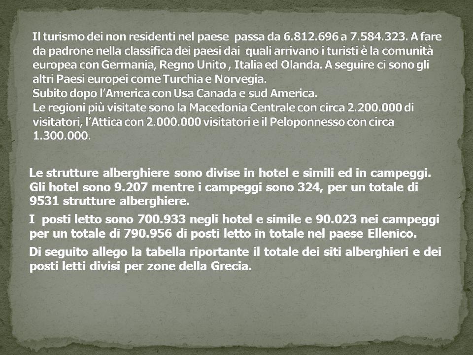 Le strutture alberghiere sono divise in hotel e simili ed in campeggi. Gli hotel sono 9.207 mentre i campeggi sono 324, per un totale di 9531 struttur