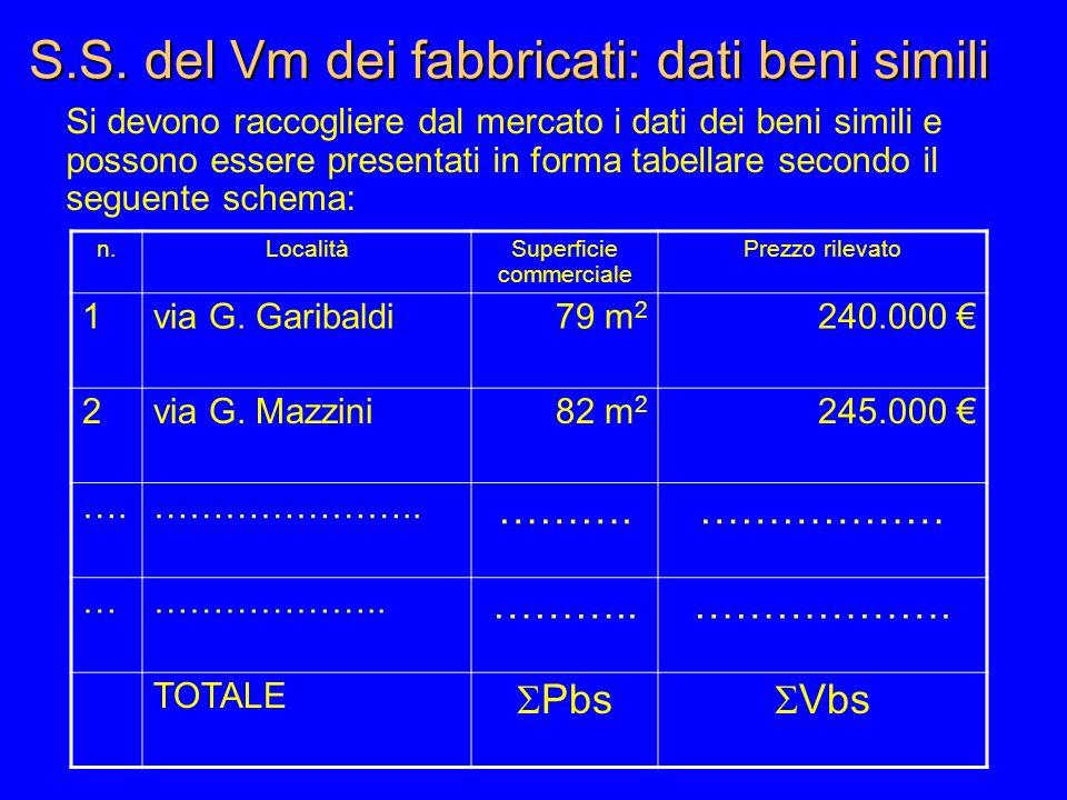 S.S. del Vm dei fabbricati: dati beni simili Si devono raccogliere dal mercato i dati dei beni simili e possono essere presentati in forma tabellare s