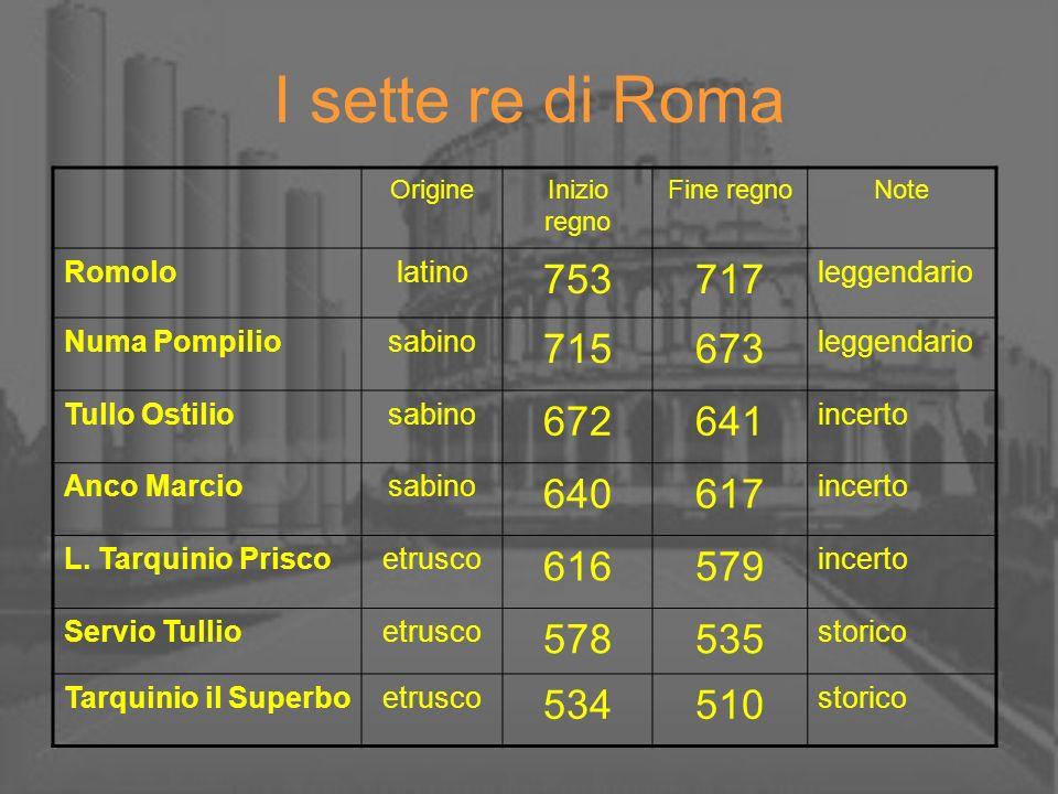 I sette re di Roma OrigineInizio regno Fine regnoNote Romololatino 753717 leggendario Numa Pompiliosabino 715673 leggendario Tullo Ostiliosabino 67264