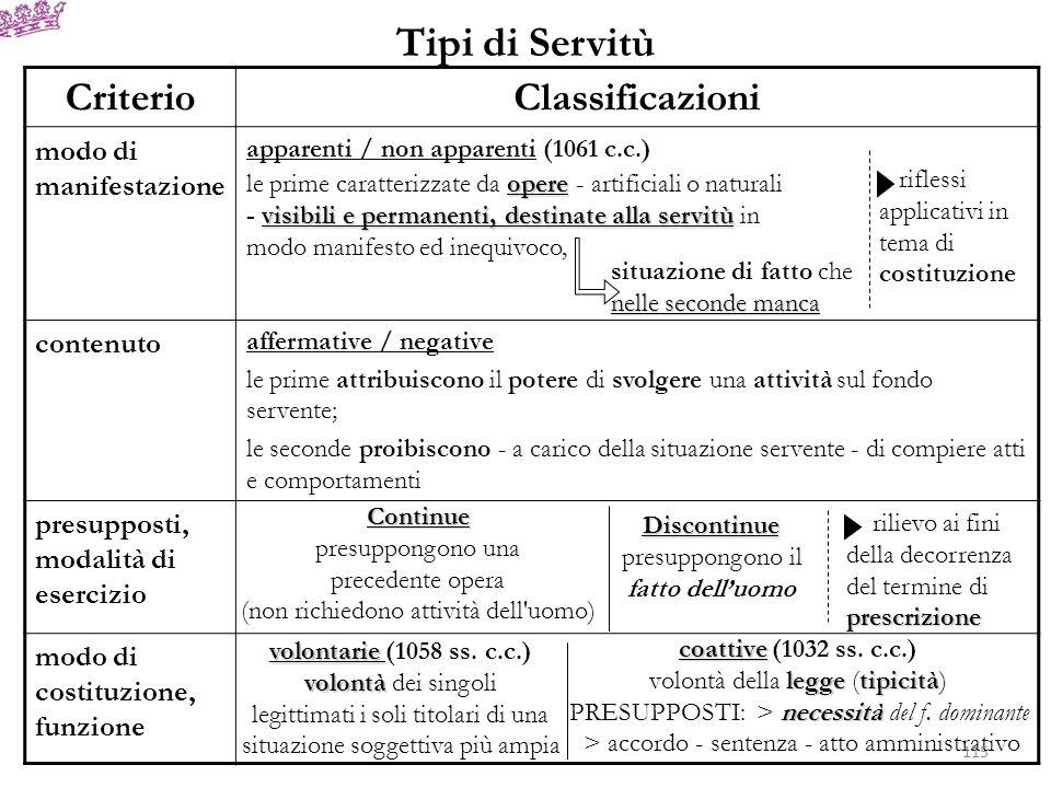 Tipi di Servitù CriterioClassificazioni modo di manifestazione apparenti / non apparenti (1061 c.c.) contenuto affermative / negative le prime attribu