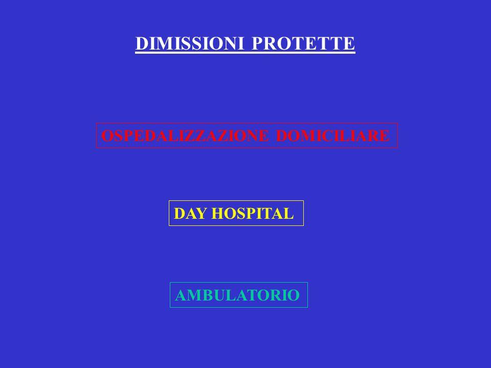 DIMISSIONI PROTETTE OSPEDALIZZAZIONE DOMICILIARE DAY HOSPITAL AMBULATORIO