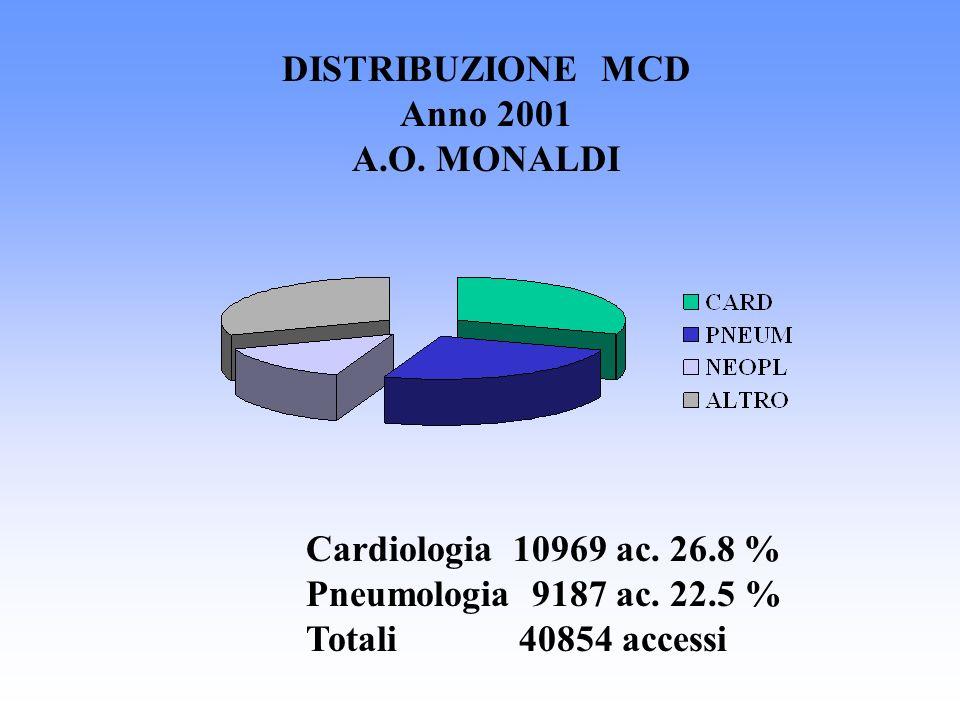 DISTRIBUZIONE MCD Anno 2001 A.O. MONALDI Cardiologia 10969 ac. 26.8 % Pneumologia 9187 ac. 22.5 % Totali 40854 accessi