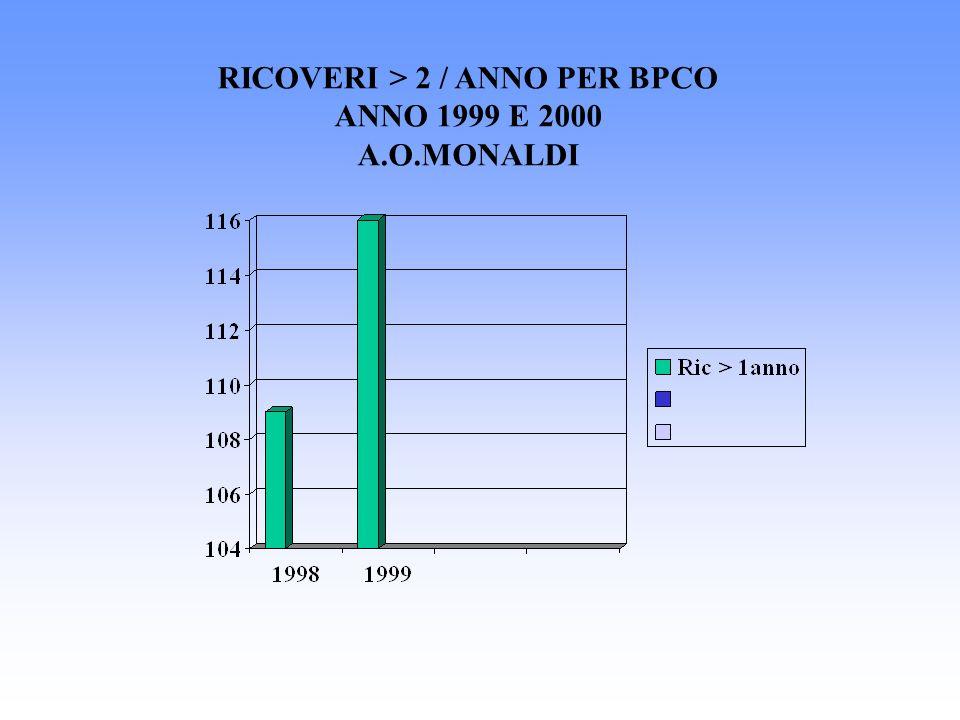 RICOVERI > 2 / ANNO PER BPCO ANNO 1999 E 2000 A.O.MONALDI