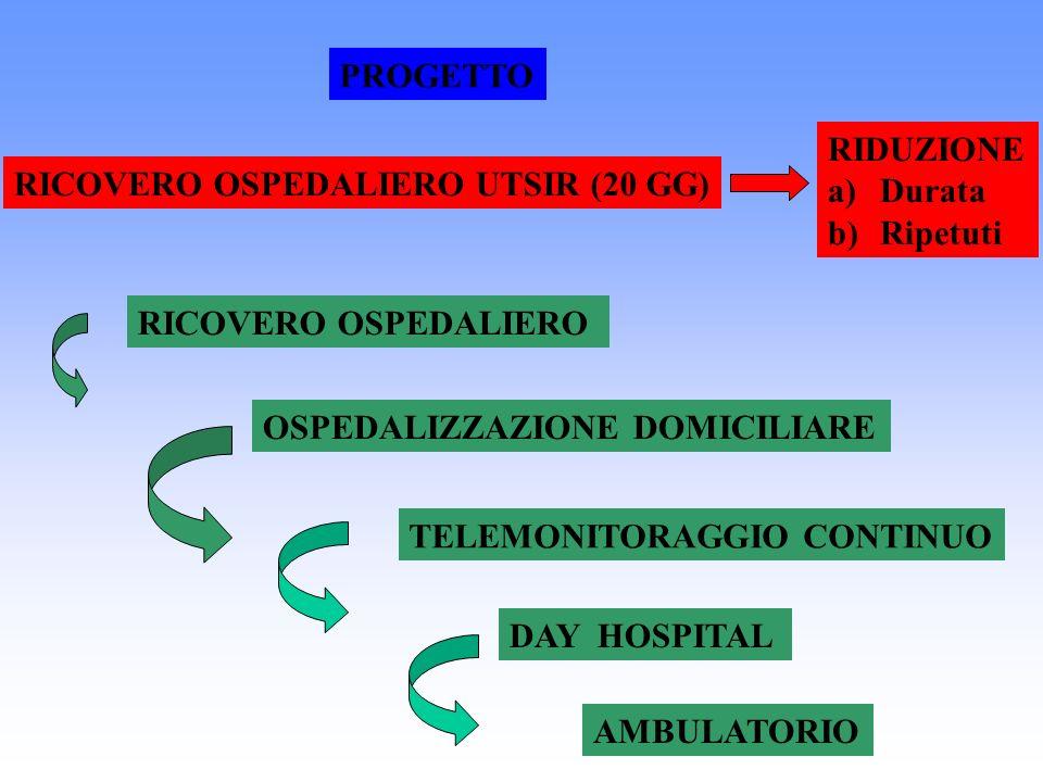 RICOVERO OSPEDALIERO UTSIR (20 GG) RIDUZIONE a)Durata b)Ripetuti RICOVERO OSPEDALIERO OSPEDALIZZAZIONE DOMICILIARE TELEMONITORAGGIO CONTINUO PROGETTO