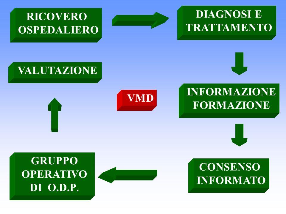 VMD VALUTAZIONE RICOVERO OSPEDALIERO DIAGNOSI E TRATTAMENTO CONSENSO INFORMATO GRUPPO OPERATIVO DI O.D.P. INFORMAZIONE FORMAZIONE