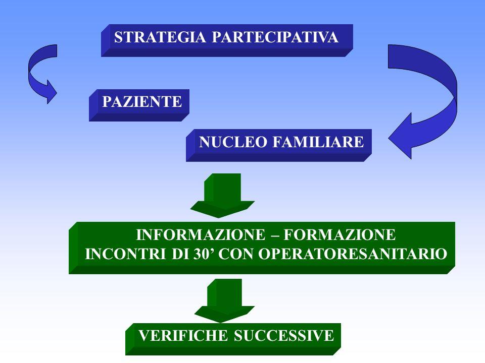 STRATEGIA PARTECIPATIVA PAZIENTE NUCLEO FAMILIARE INFORMAZIONE – FORMAZIONE INCONTRI DI 30 CON OPERATORESANITARIO VERIFICHE SUCCESSIVE