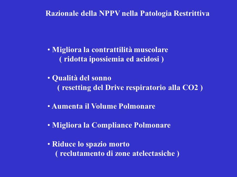 Razionale della NPPV nella Patologia Restrittiva Migliora la contrattilità muscolare ( ridotta ipossiemia ed acidosi ) Qualità del sonno ( resetting d