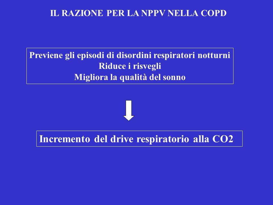 IL RAZIONE PER LA NPPV NELLA COPD Previene gli episodi di disordini respiratori notturni Riduce i risvegli Migliora la qualità del sonno Incremento de