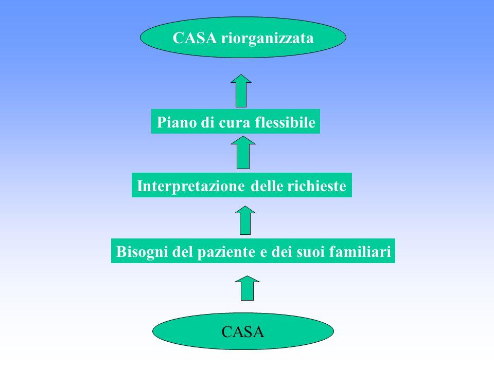CASA CASA riorganizzata Bisogni del paziente e dei suoi familiari Interpretazione delle richieste Piano di cura flessibile
