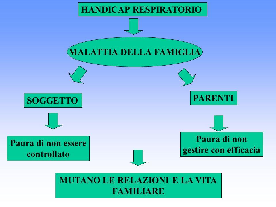 HANDICAP RESPIRATORIO MALATTIA DELLA FAMIGLIA SOGGETTO PARENTI Paura di non essere controllato Paura di non gestire con efficacia MUTANO LE RELAZIONI