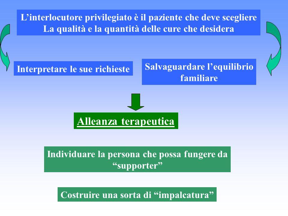Linterlocutore privilegiato è il paziente che deve scegliere La qualità e la quantità delle cure che desidera Interpretare le sue richieste Salvaguard