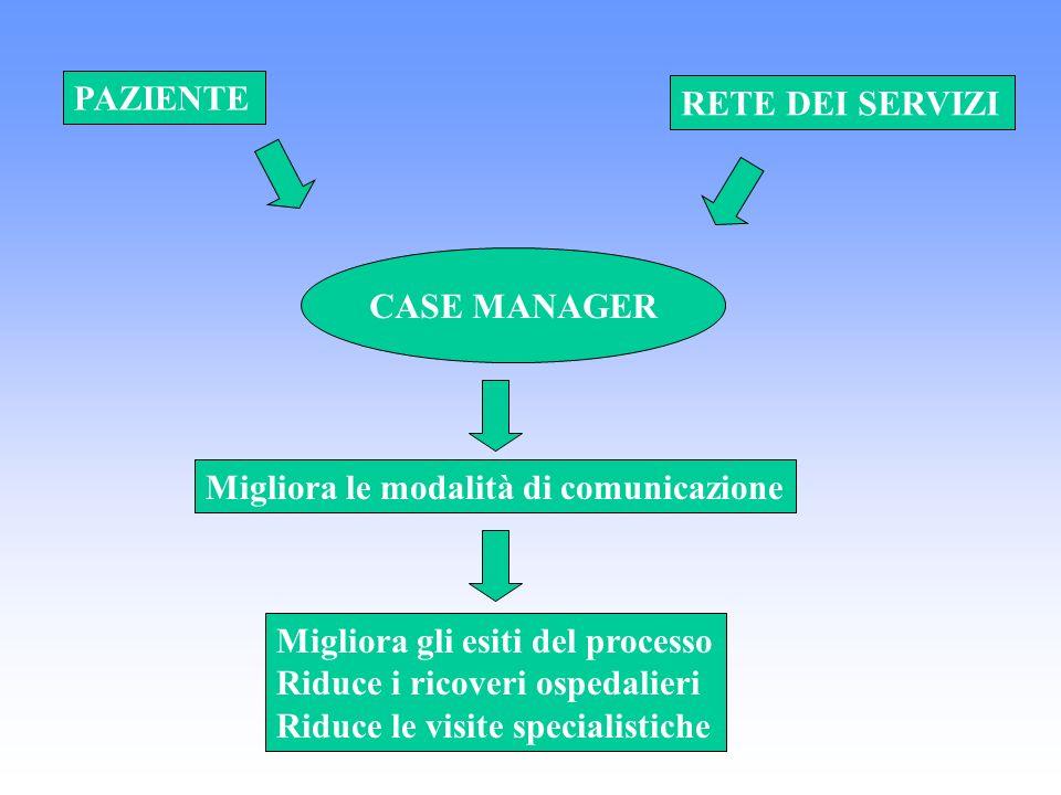 CASE MANAGER PAZIENTE RETE DEI SERVIZI Migliora le modalità di comunicazione Migliora gli esiti del processo Riduce i ricoveri ospedalieri Riduce le v