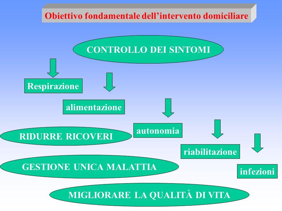 Obiettivo fondamentale dellintervento domiciliare CONTROLLO DEI SINTOMI Respirazione alimentazione autonomia riabilitazione infezioni MIGLIORARE LA QU