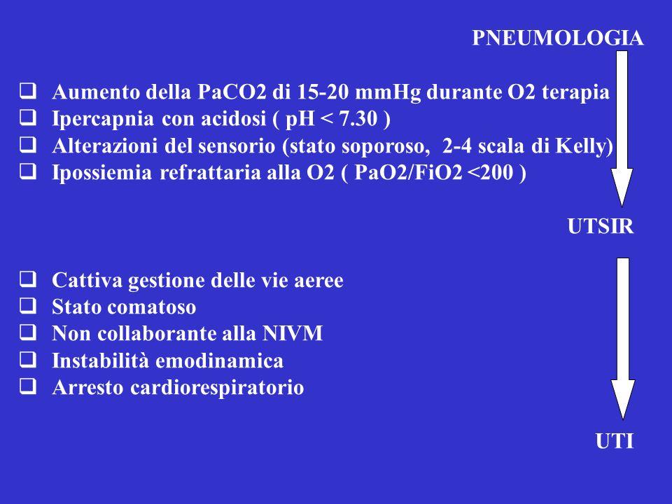 PNEUMOLOGIA Aumento della PaCO2 di 15-20 mmHg durante O2 terapia Ipercapnia con acidosi ( pH < 7.30 ) Alterazioni del sensorio (stato soporoso, 2-4 sc