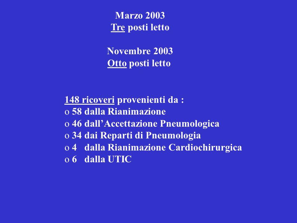 Marzo 2003 Tre posti letto Novembre 2003 Otto posti letto 148 ricoveri provenienti da : o 58 dalla Rianimazione o 46 dallAccettazione Pneumologica o 3