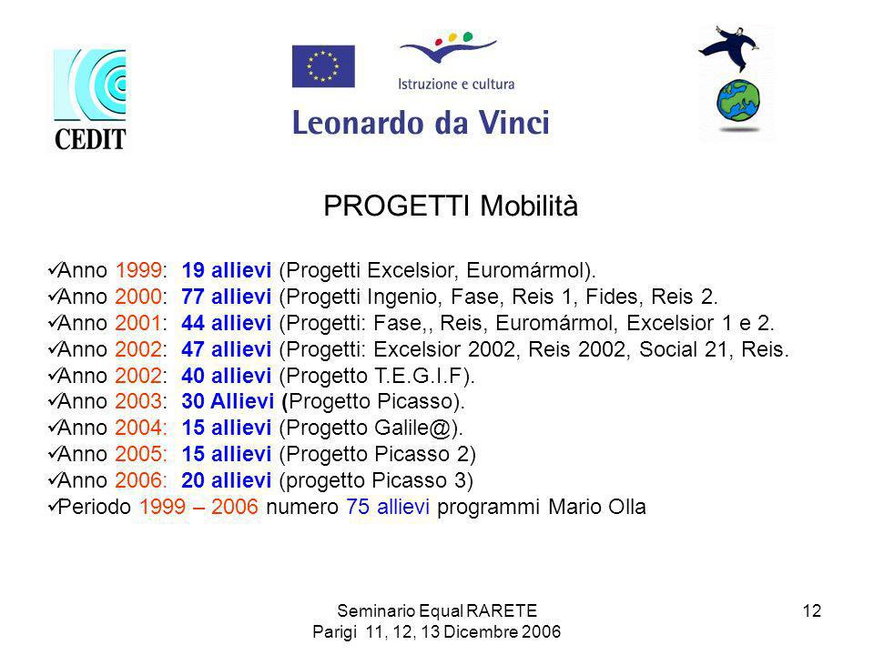 Seminario Equal RARETE Parigi 11, 12, 13 Dicembre 2006 12 PROGETTI Mobilità Anno 1999: 19 allievi (Progetti Excelsior, Euromármol).
