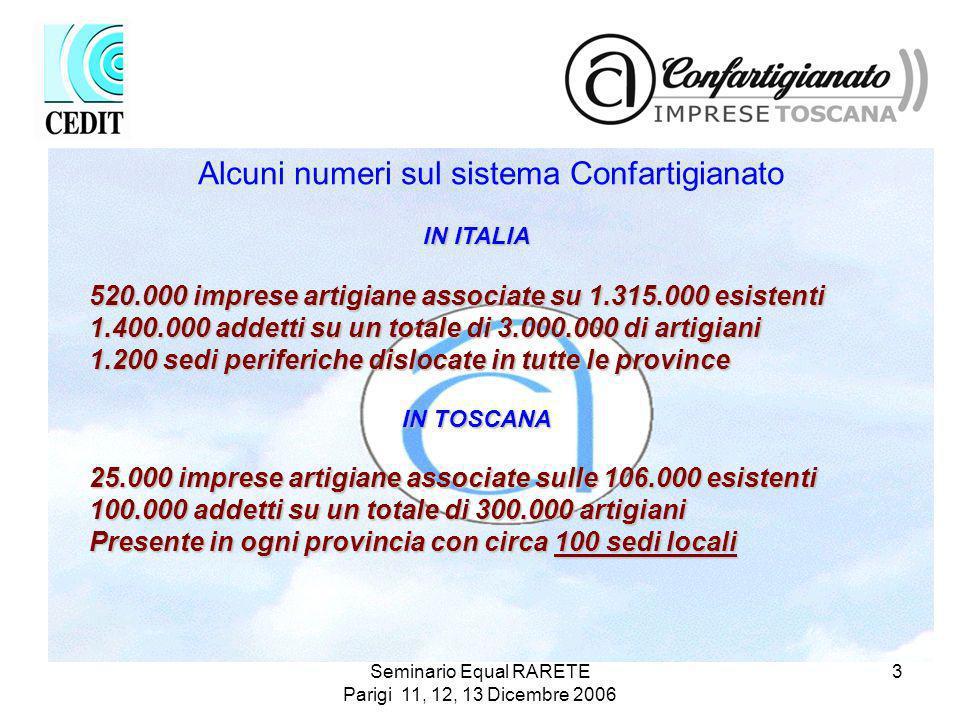 Seminario Equal RARETE Parigi 11, 12, 13 Dicembre 2006 3 IN ITALIA 520.000 imprese artigiane associate su 1.315.000 esistenti 1.400.000 addetti su un totale di 3.000.000 di artigiani 1.200 sedi periferiche dislocate in tutte le province IN TOSCANA 25.000 imprese artigiane associate sulle 106.000 esistenti 100.000 addetti su un totale di 300.000 artigiani Presente in ogni provincia con circa 100 sedi locali Alcuni numeri sul sistema Confartigianato