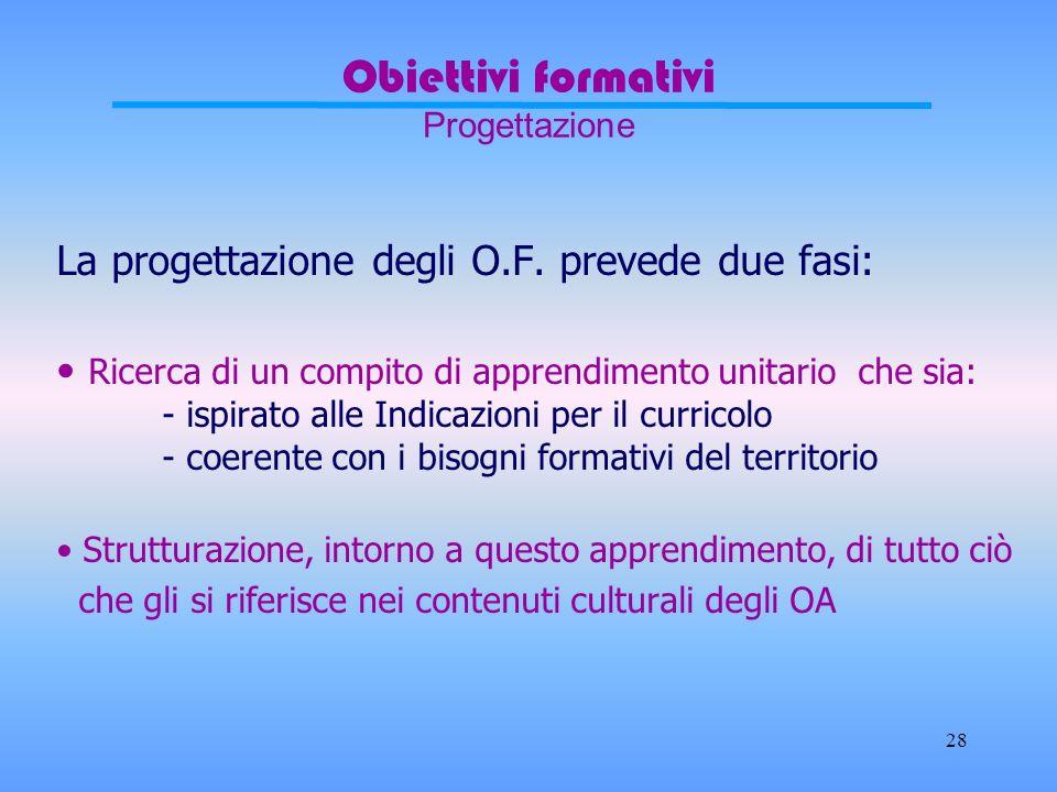 27 Obiettivi Formativi Contenuto e verifica In merito al contenuto lO.F. definisce Ciò che cè da imparare Ciò che cè da assimilare (saper fare persona