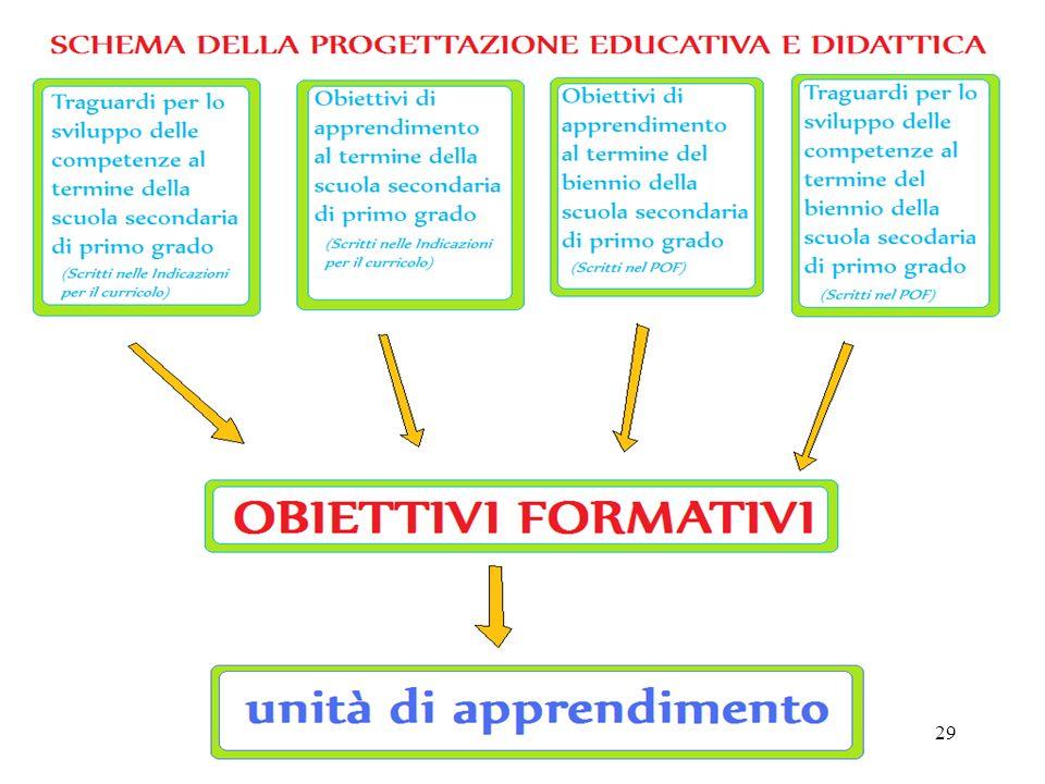 28 Obiettivi formativi Progettazione La progettazione degli O.F. prevede due fasi: Ricerca di un compito di apprendimento unitario che sia: - ispirato