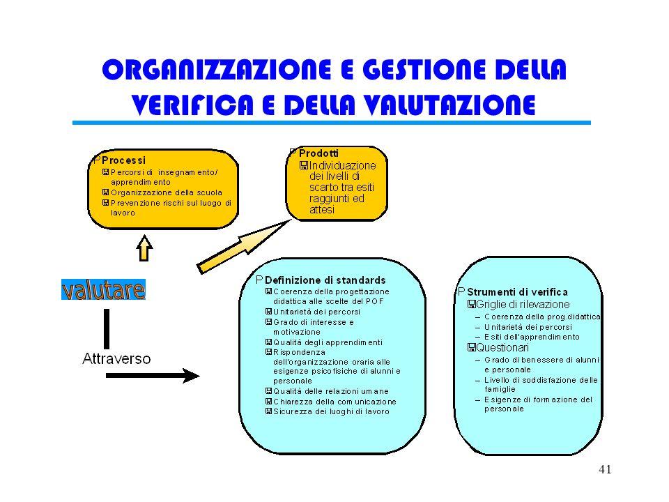 40 ORGANIZZAZIONE E GESTIONE DELLINSEGNAMENTO Per rendere possibile la realizzazione del modello educativo prescelto, il lavoro dei docenti si ispira